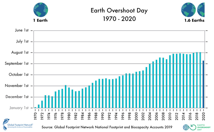 Graph showing increasing dates of Earth Overshoot Day (Credit to Science Alert)