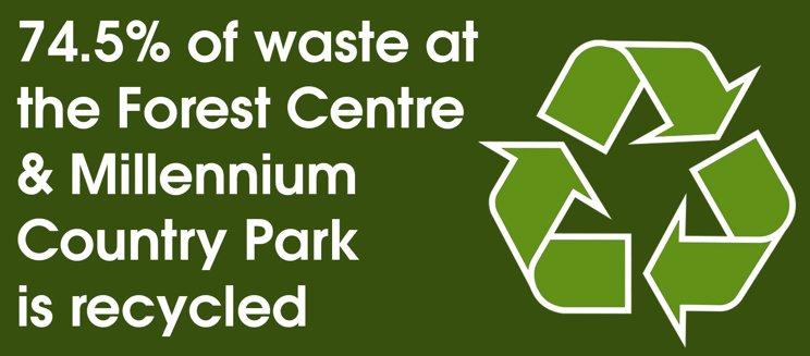 text reading 74.5% of waste at the Forest Centre & Millennium Country Park is recycled